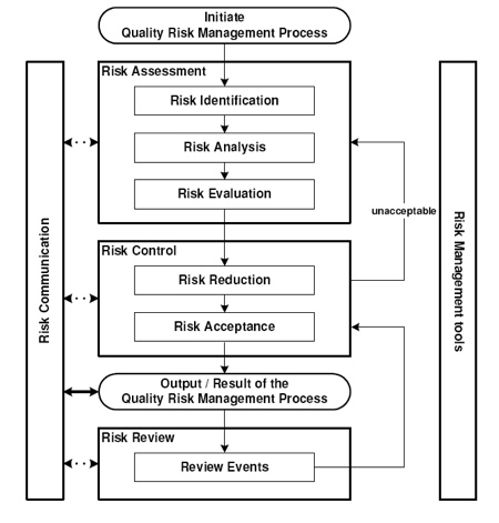 risk and quality managment assessment essay Risk management is essential to prevent such risks and thus prevent the further risk of lawsuit against the facility due to negligence or mistake strategies for minimizing these risks should be established by administrators and regularly reviewed by staff.