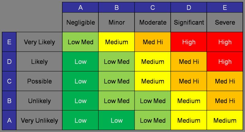 Excel 2007 organizational chart template 2