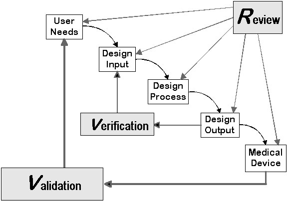 Design control design input output verification for Design review process template